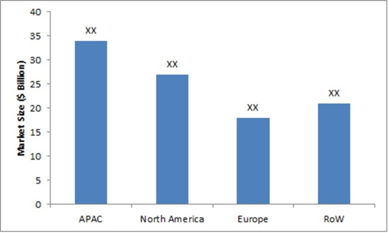 Market Size of Antimicrobial Additives by Regions