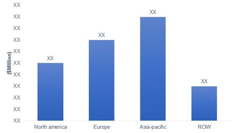 Market Size of Global Automotive Axle Market by Regions (USD Billion)