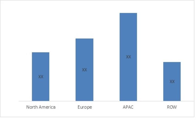 Market Size of Global Paper & paperboard packaging Market by Regions