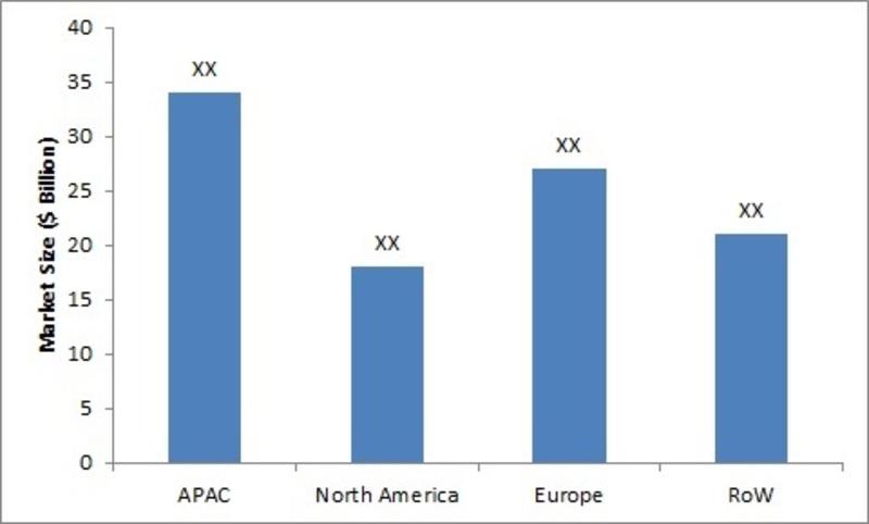 Market Size of Homogenizers by Regions (USD Million)