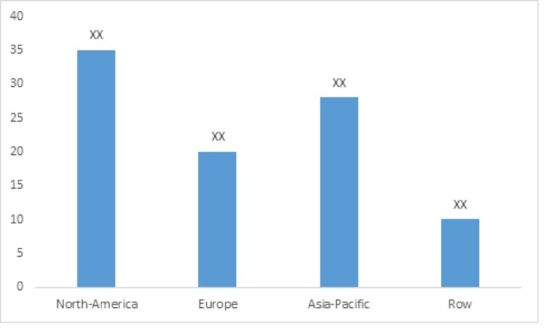 Market Size of Plastic Decking by Regions, 2015