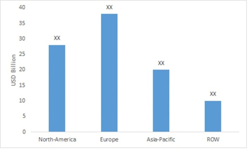 Market Size of Smart Packaging by Regions (USD Billion)