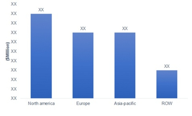 Market Size of Smart Parking Market