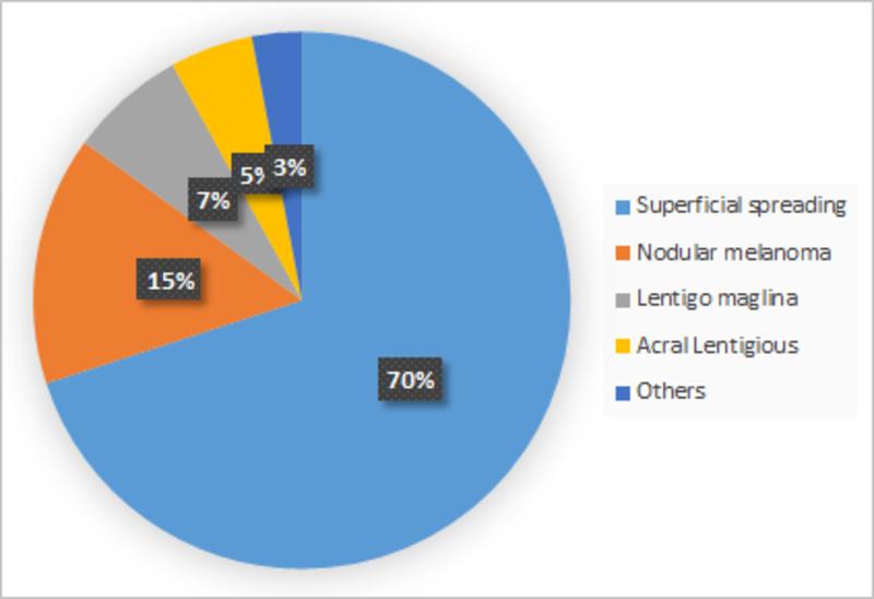 Market Synopsis of Melanoma Market Share by Type, 2016