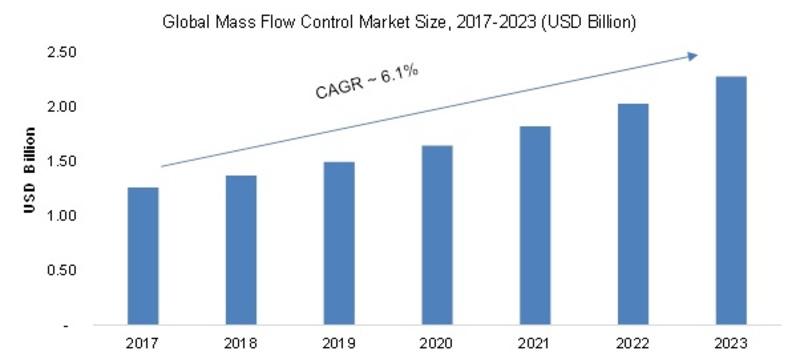 Mass Flow Controller Market Image