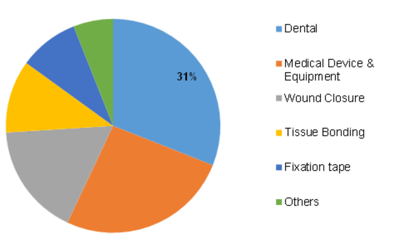 latin america adhesives and sealants market Polymers paint colour journal & asia pacific latin america adhesives and sealants market the latin american adhesives and sealants market is described.