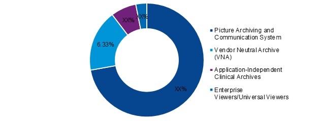 Medical Image Management Market Research Report - Global Forecast till 2025 -Report image 00