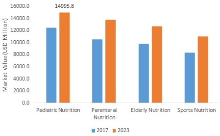 Medical Nutrition Market Research Report - Global Forecast till 2023 -Report image 00