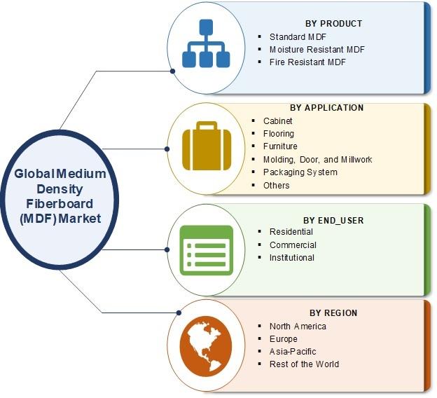 Medium Density Fiberboard Market