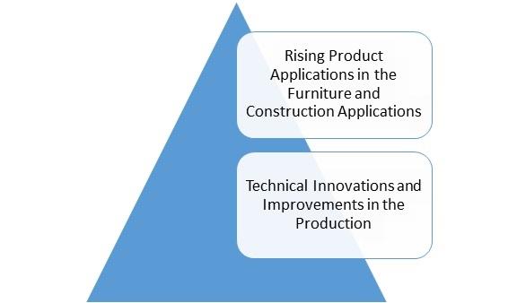 Medium Density Fiberboard (MDF) Market