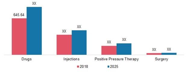 Meniere's Disease Treatment Market