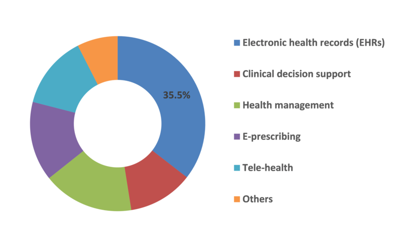 Mental Health Software and Devices Market