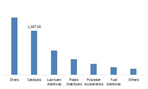 Metal Carboxylates Market
