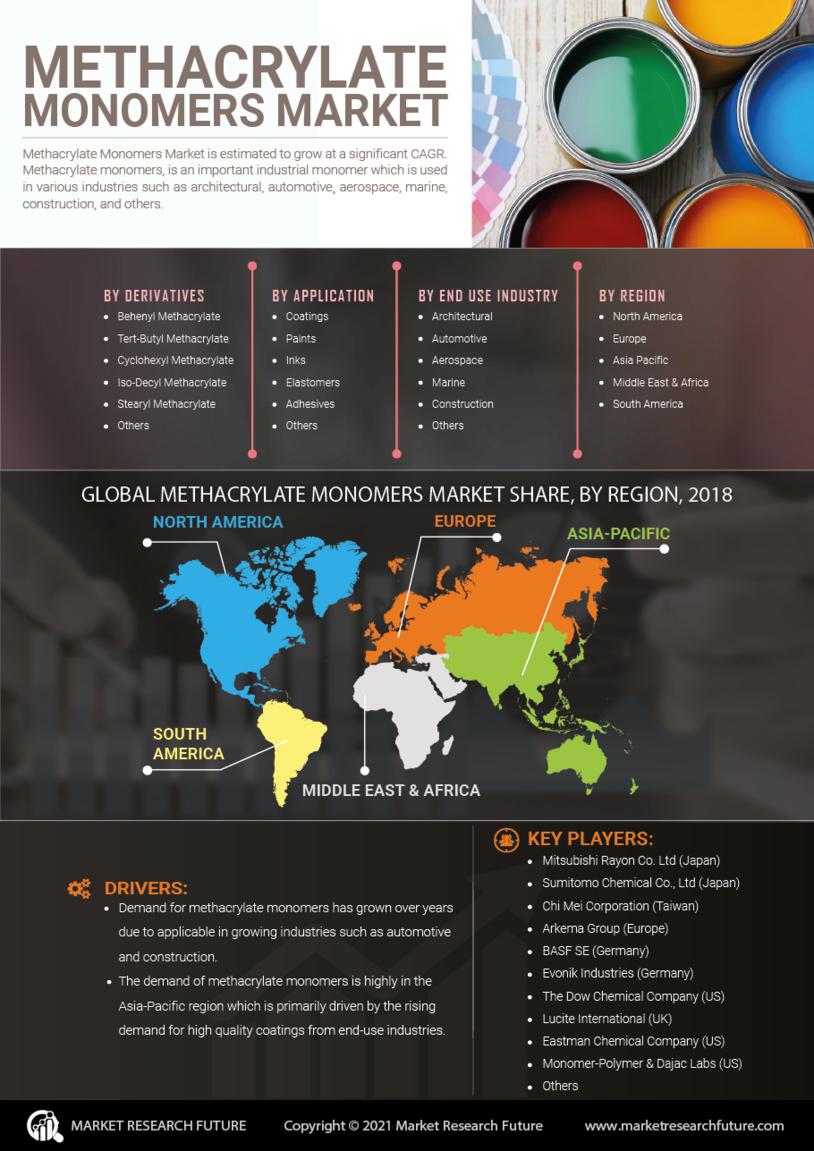 Methacrylate Monomers Market