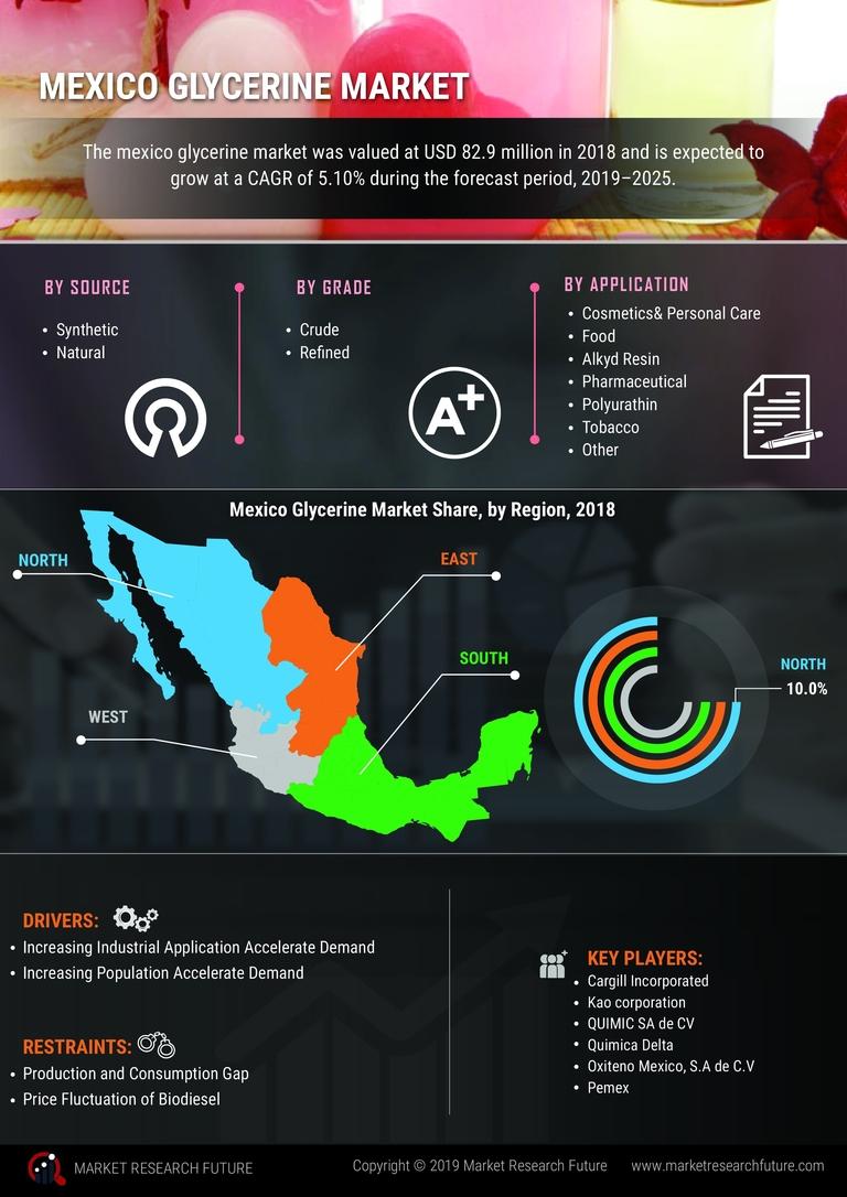 Mexico Glycerine Market
