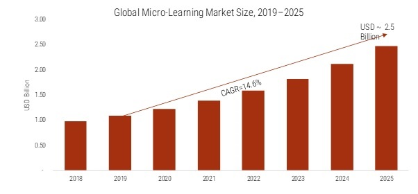 Micro-Learning Market