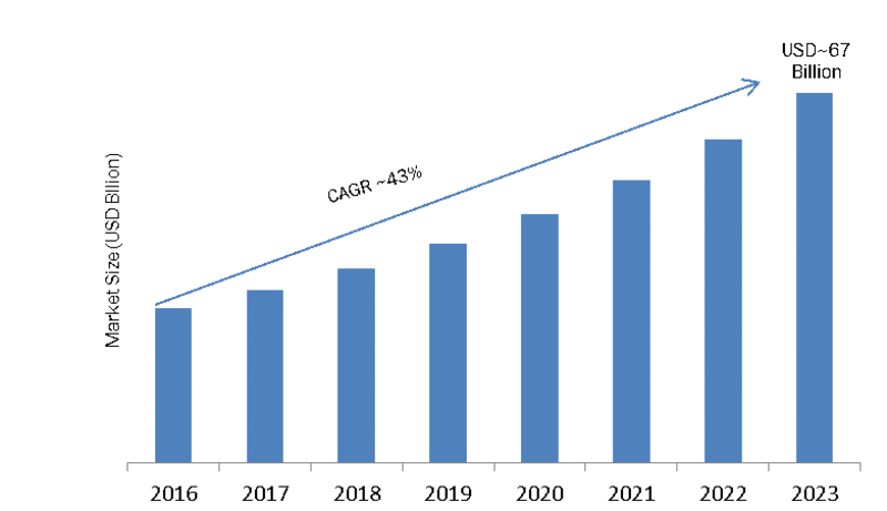 Micro Server Market is expected to Reach Approximately USD 67 Billion by 2023 -Press release image-00