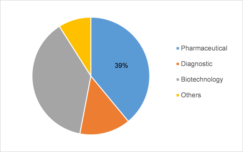 Microbial products market