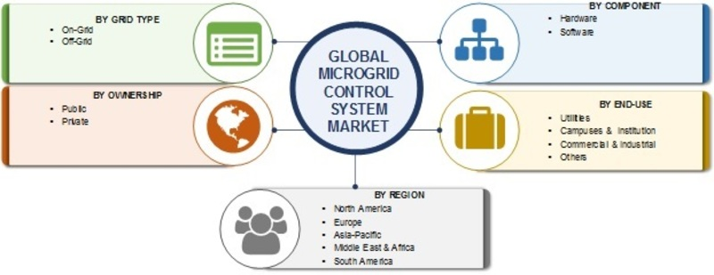 Microgrid control system Market_Image