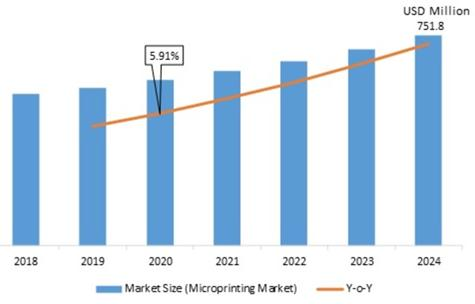 Microprinting Market regional analysis