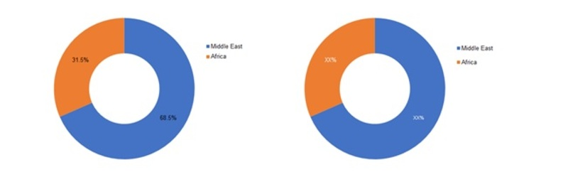 Middle East & Africa Oligonucleotide Pool Market, By Region, 2016 & 2022(%)