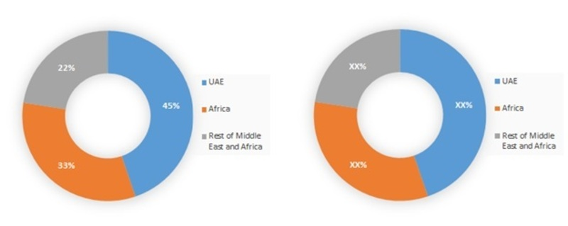 Middle East and Africa Clinical Reference Laboratory Market