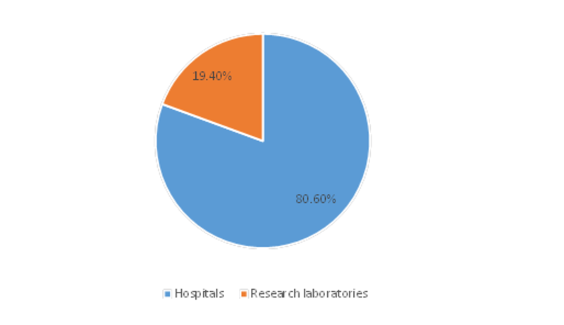 Middle East and Africa Critical Care Equipment Market by End Users