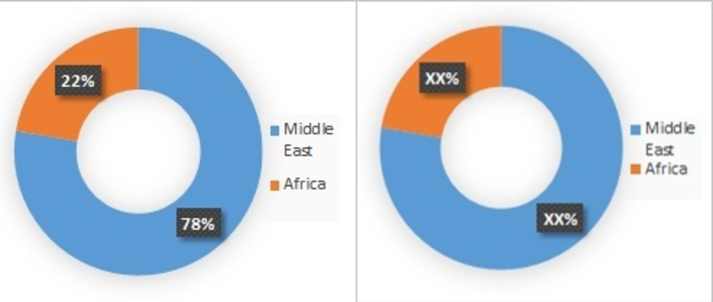 Middle East and Africa Cystic Fibrosis Market