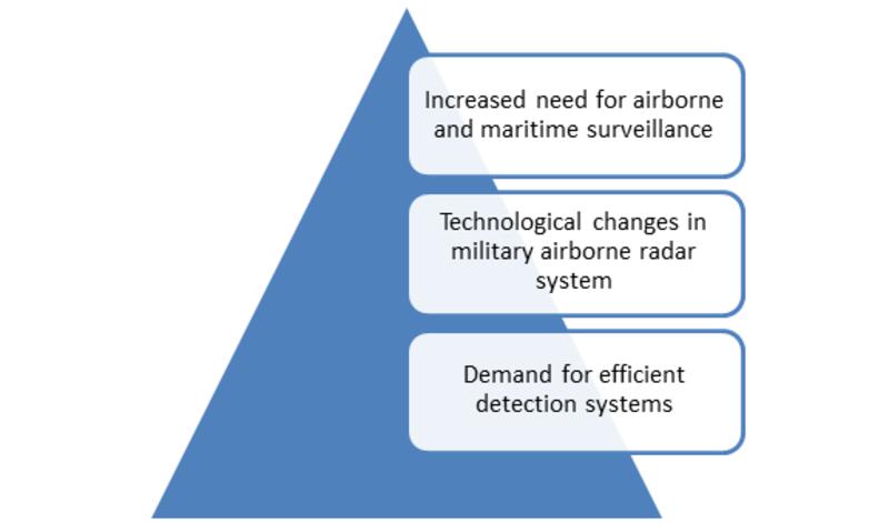 Military Airborne Radar 1