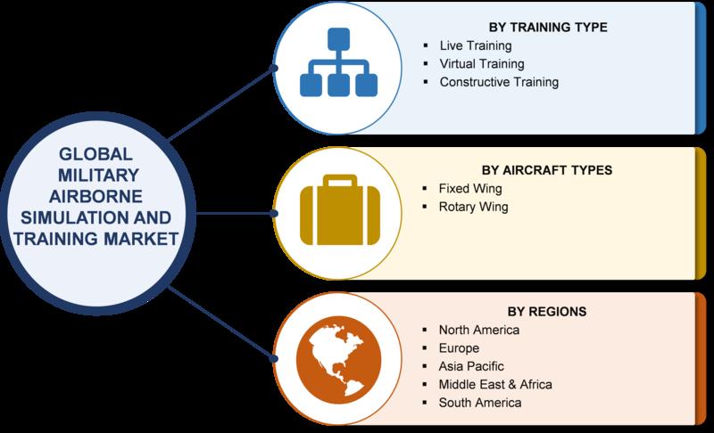 Military Airborne Simulation and Training Market