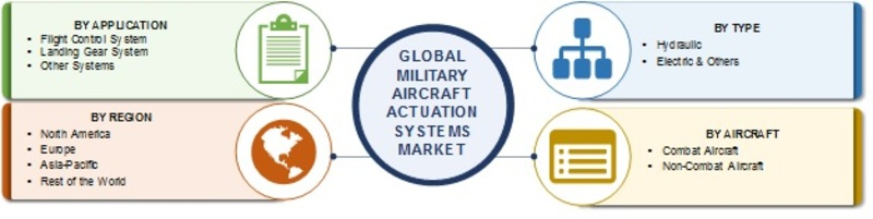 Military Aircraft Actuation Systems Market
