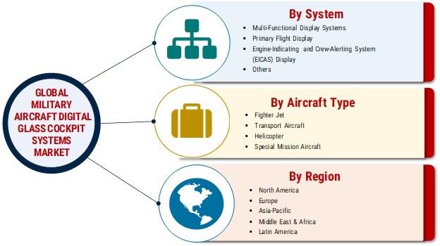 Military Aircraft Digital Glass Cockpit Systems Market