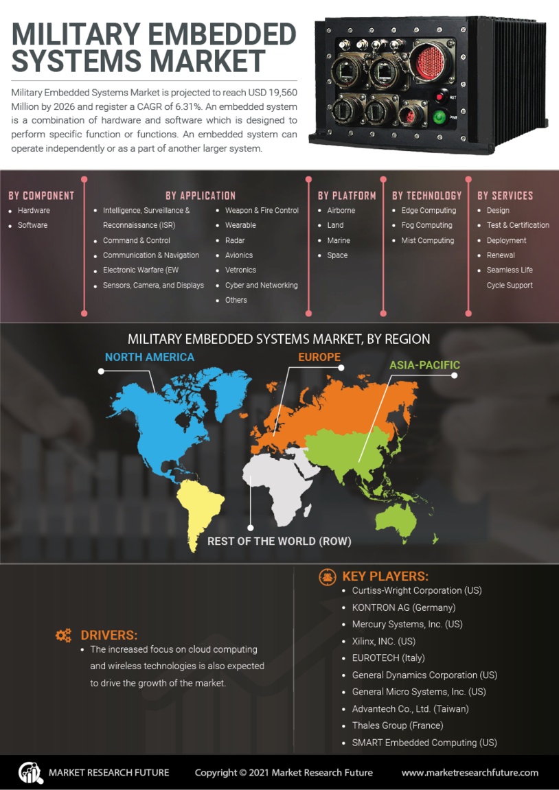 image -Military Embedded Systems Market Research Report - Global Forecast till 2027