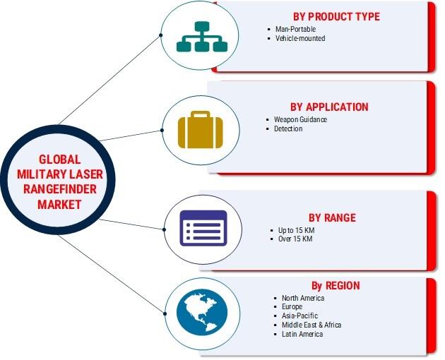 Military Laser Rangefinder Market