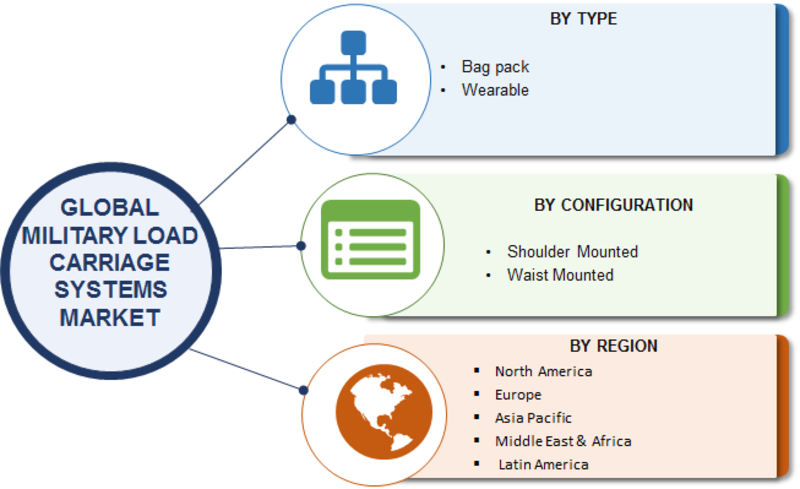 Military Load Carriage System Market by Segmentation