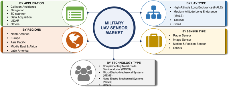 Military UAV Sensor Market Research Report –Global Forecast to 2023