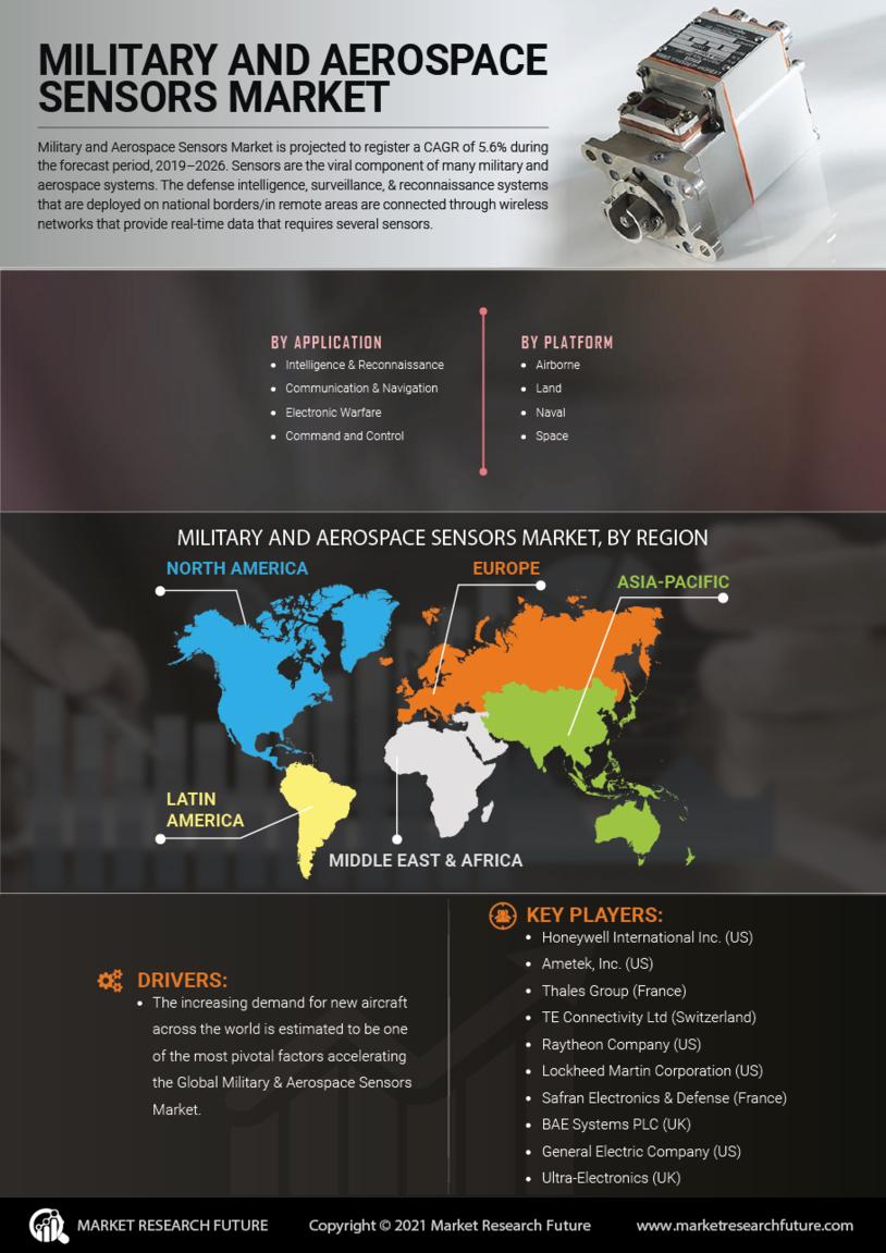 Military Aerospace Sensors Market