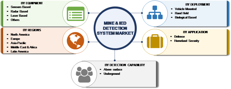 Mine and IED Detection System Market Research Report – Forecast to 2023 -Report image 00
