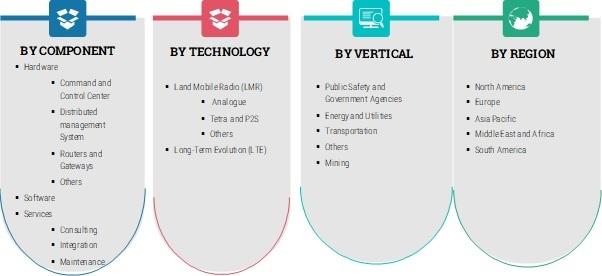 Mission Critical Communication (MCX) Market