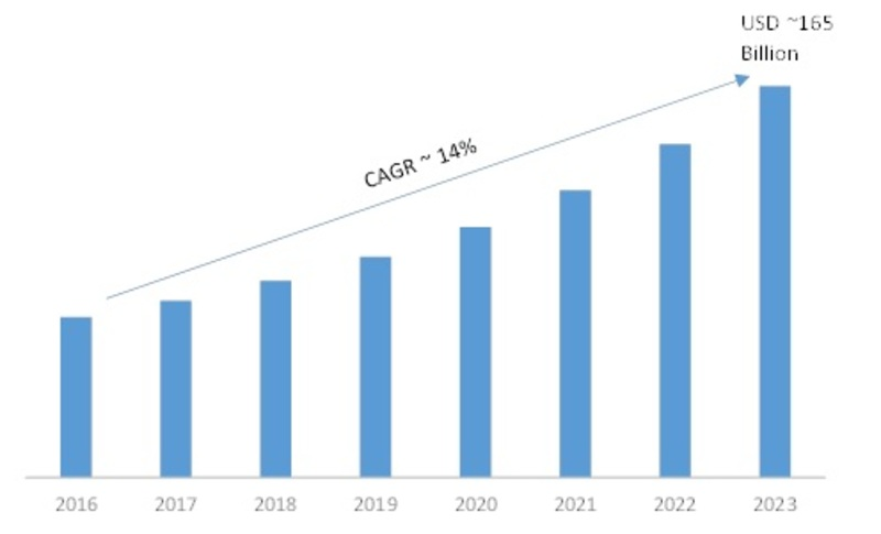 Mobile Application Market, USD Billion