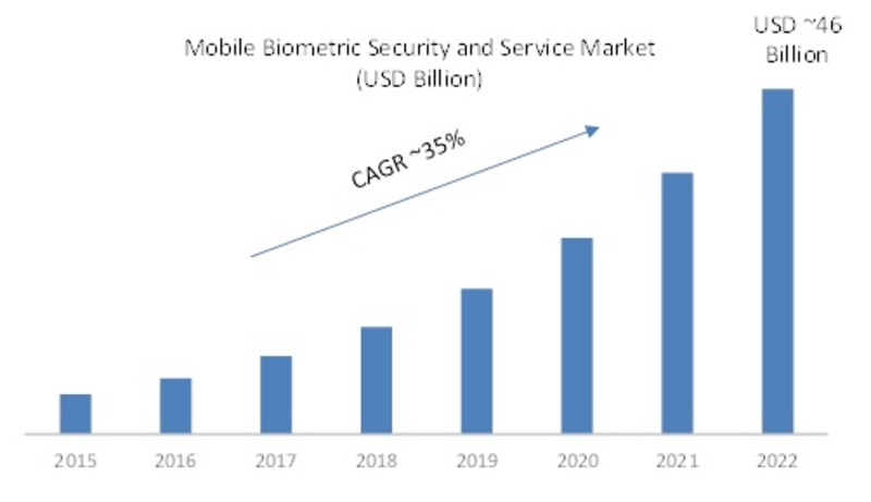 Mobile Biometric Security and Service Market