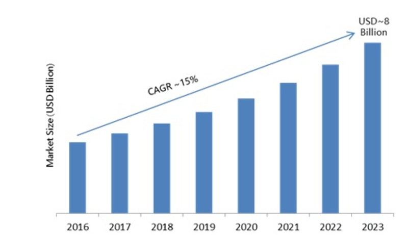 Mobile Controlled Robots Market