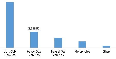 Mobile Emission Catalysts Market Revenue, by Vehicle Type, 2020