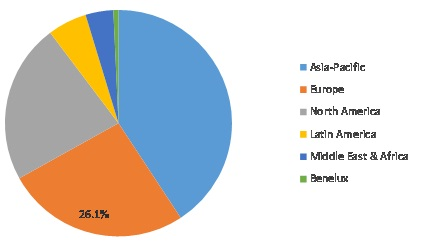 Mobile Emission Catalysts Market Share, by Region, 2020