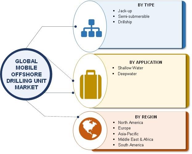 Mobile Offshore Drilling Unit Market
