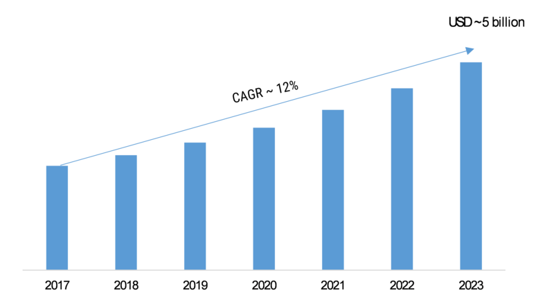 Mobile Virtual Network Operator Market Size