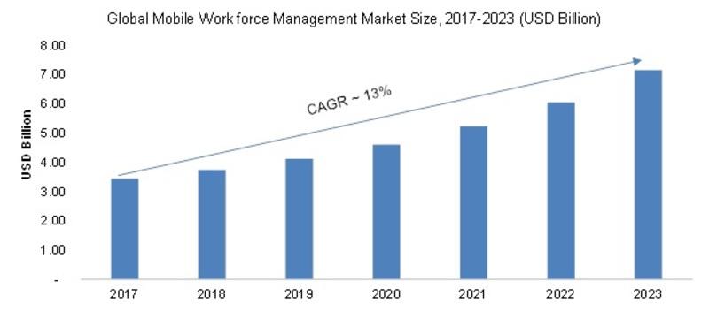 Mobile Workforce Management Market