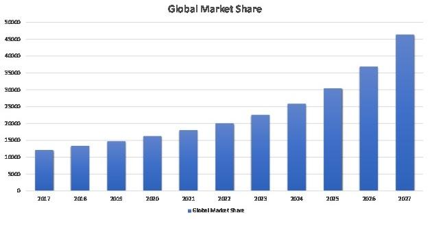 Modern Manufacturing Execution System Market