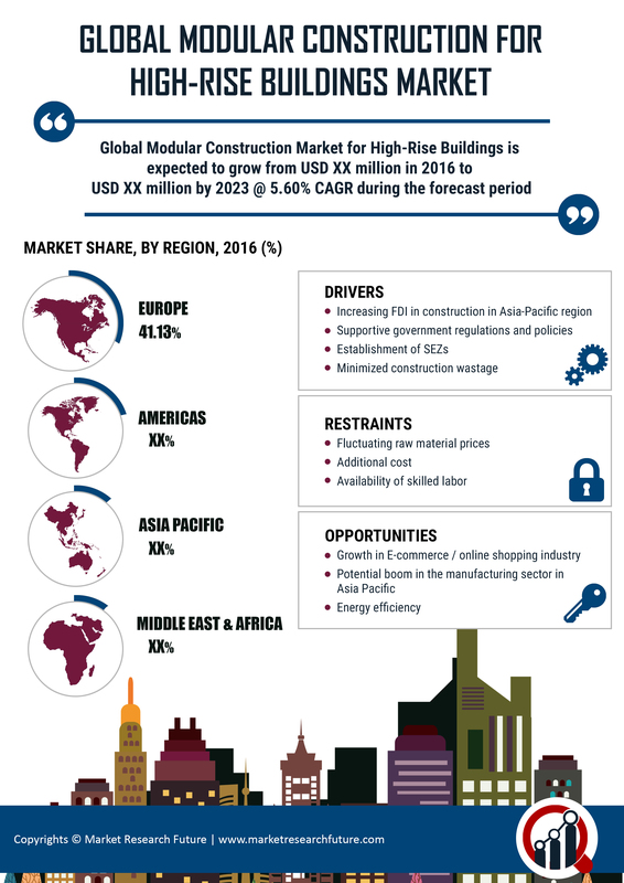Modular Construction High Rise Buildings Market