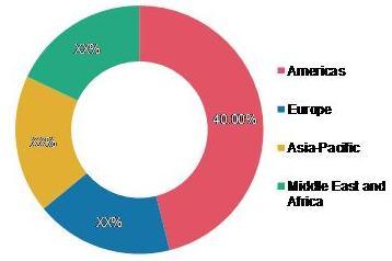 Molecular Modeling Market Share, by Region